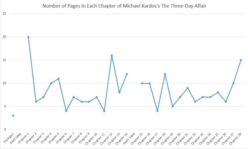 kardos chart