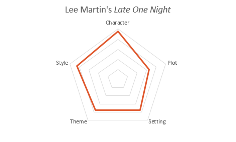 lee martin late one night chart